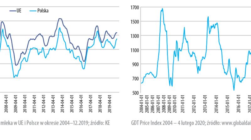 Wyhamowanie wzrostów cenmlekawUE